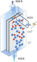 ポセイドンの除菌システム